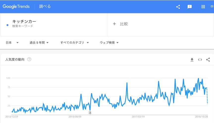 ※キッチンカーの人気度推移(2013/12/29〜2018/10/28 Google トレンド調べ)