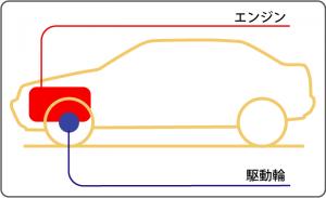 前輪駆動︓フロントエンジン・フロントドライブ概念図