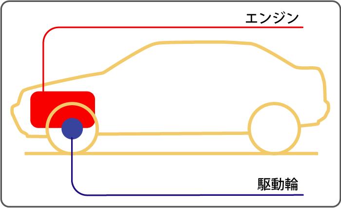 前輪駆動:フロントエンジン・フロントドライブ概念図
