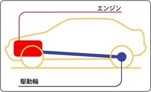 後輪駆動︓フロントエンジン・リアドライブ概念図