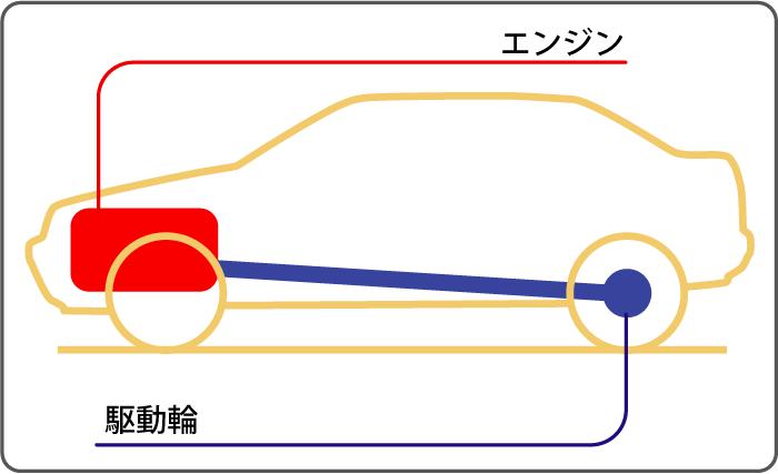 後輪駆動:フロントエンジン・リアドライブ概念図