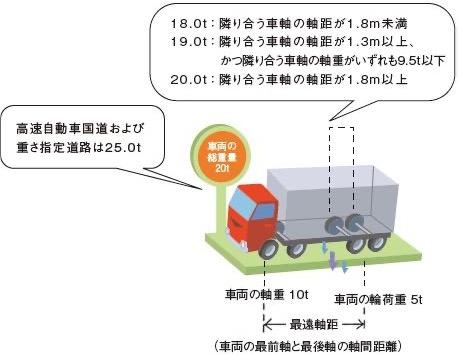 車両の総重量、軸重、隣接軸重および輪荷重