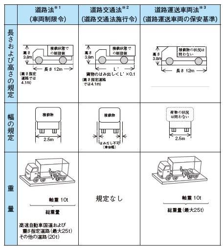 車両の制限に関する法令
