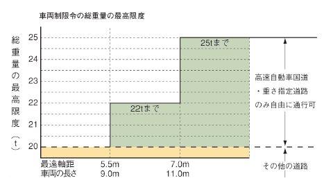 出典:国土交通省関東地方整備局ポータルサイト「重さ指定道路・高さ指定道路とは」より